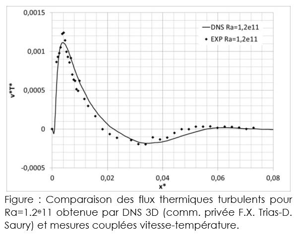 Flux thermiques turbulents - Comparaison DNS-Experimental